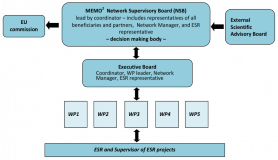MEMO2 - WP5 - management structure